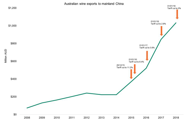 Where does Australian wine attract preferential tariffs? | Wine